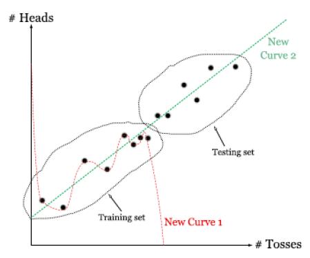 Curve fitting cross validation