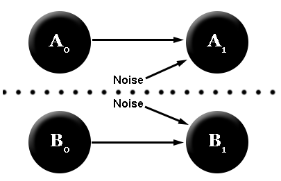 Causal Diagram Cut