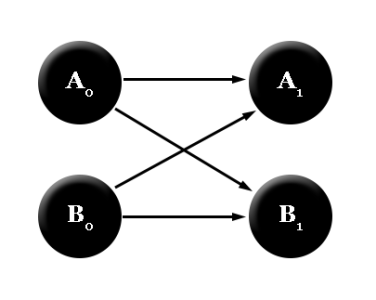 Causal Diagram