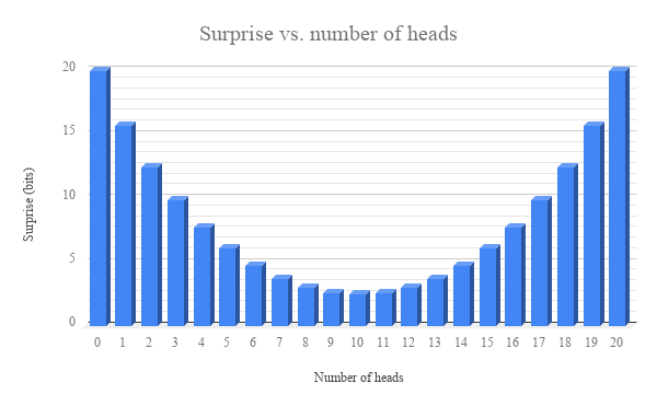 Surprise vs. number of heads (1).png