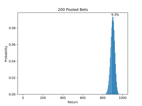 200 Pooled Bets