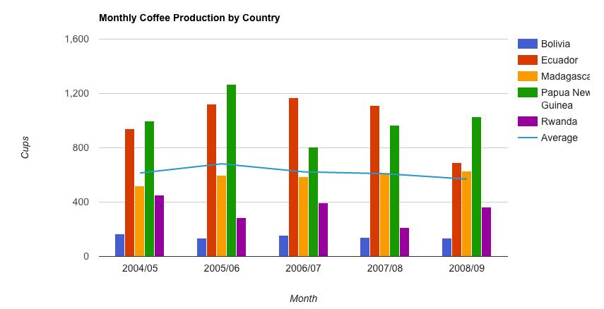 Visualization__Combo_Chart___Charts___Google_Developers