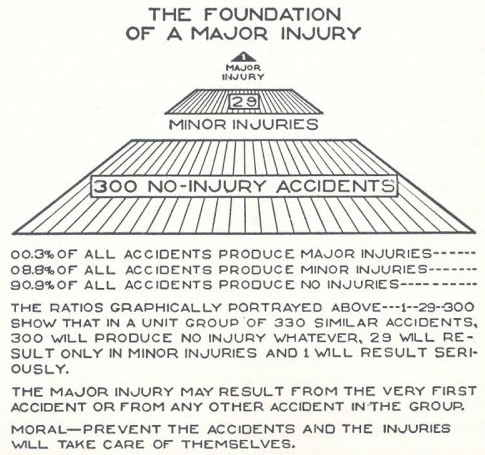 The Heinrich/Bird safety pyramid: Pioneering research has