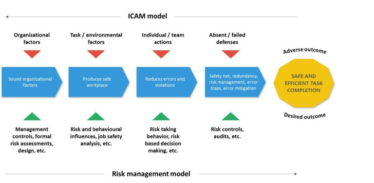 ICAM lead incident investigation