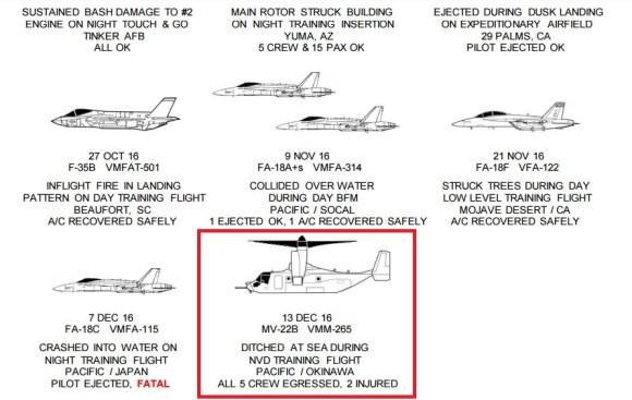 FY17 CLASS A FLIGHT MISHAPS (FMs)1