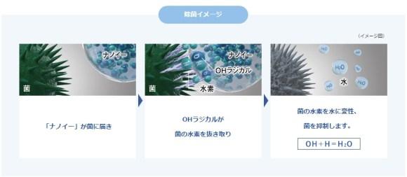 ナノイー 殺菌イメージ図