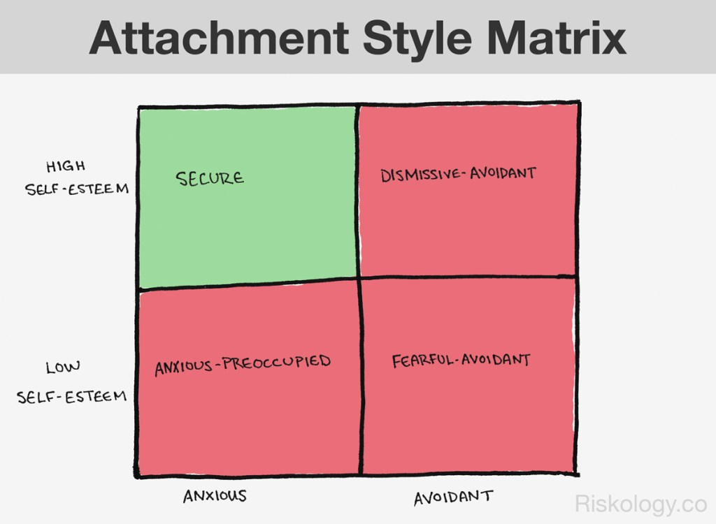 attachment-style