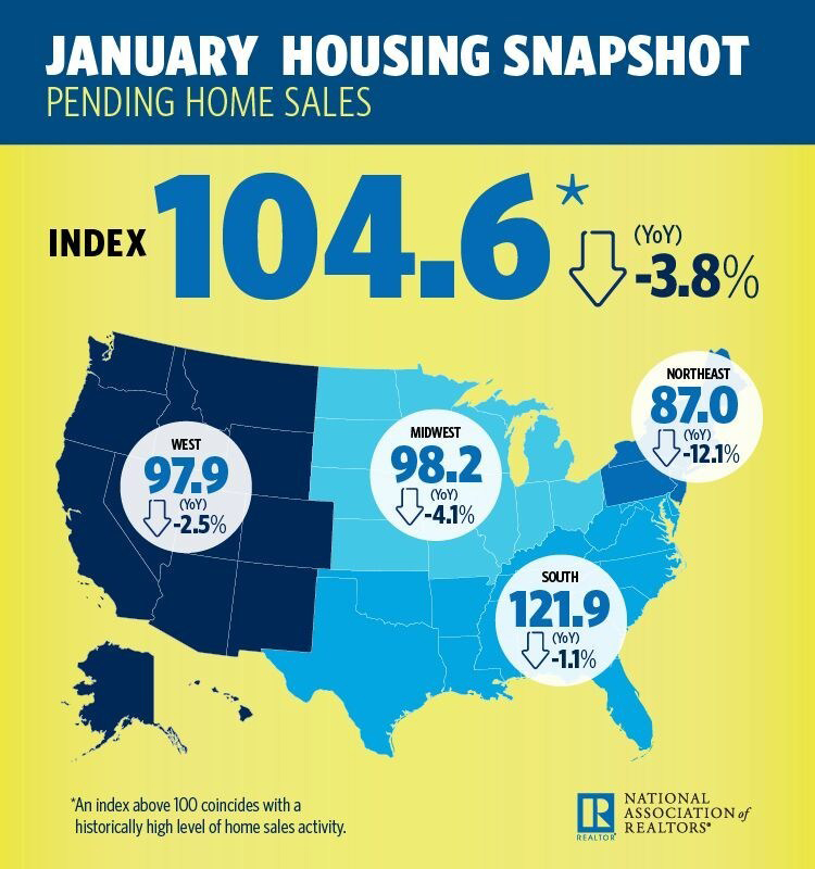 January 2018 Pending Home Sales Infographic
