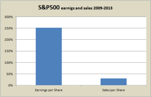 sp500 earnings and sales 2009 2013