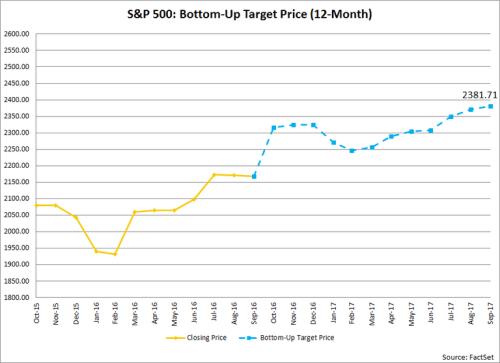 sp500 target price Facset