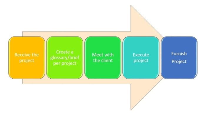 LS-process