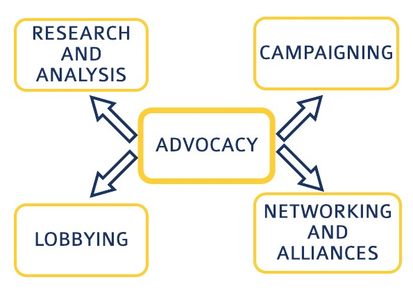 Advocacy and Lobbying (A&L) 5