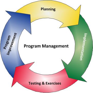 Project Cycle Management - PCM 8