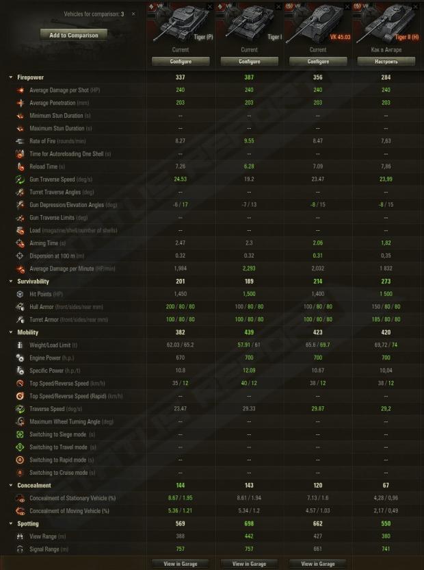 Tiger II H Compare RSR
