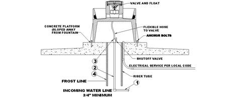 Automatic Float Valve Automatic Flushing Valve Wiring
