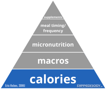 The-Pyramid-Of-Nutrition-Priorities-Calories-v1.11