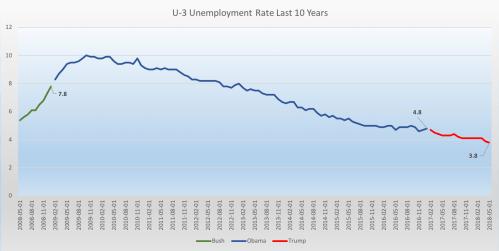 small resolution of charts courtesy of invictus