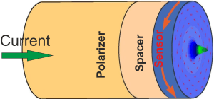 Pillar structure for spin-polarized current