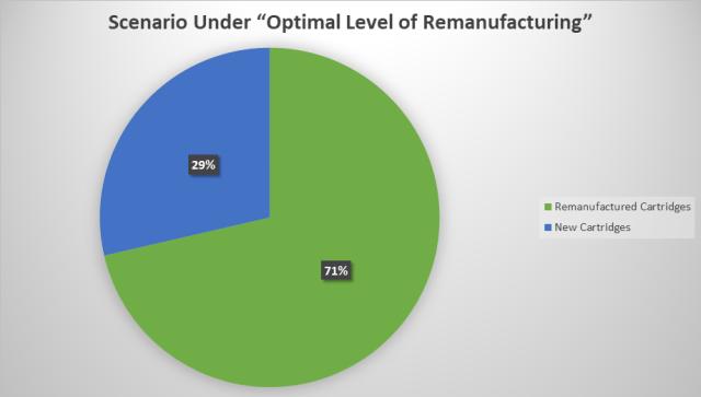 Scenario under Optimal Level of Remanufacturing.png