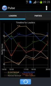 popularity timeline of leaders