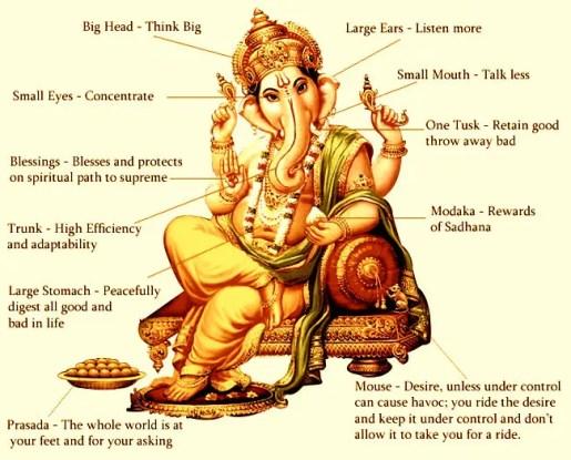 Ganesh symbolism