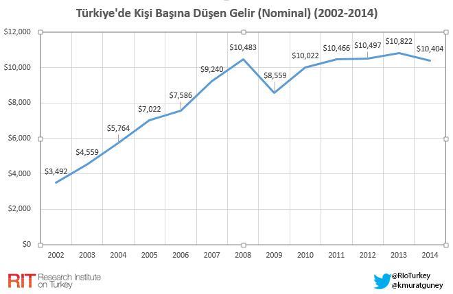 tr_kisi_basi_gelir_2002-2014