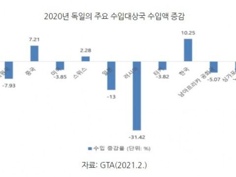 Jerman, yang memotong pendapatan tahun lalu …  Produk Korea meningkat lebih dari 10%