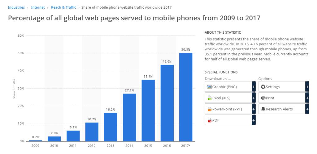 mobile statistics