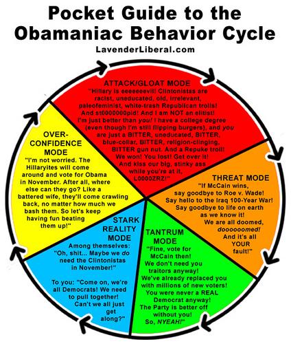 Guide to Obamaniac Behavior