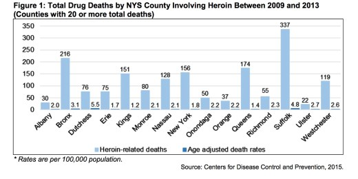 2016_0411_opioid_deaths_nys_2009-2013