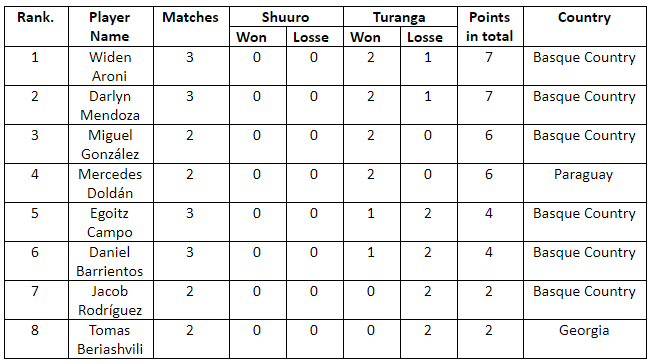 World Ranking of Shuuro by River Horse Games