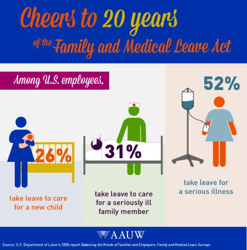 AAUW Success Story Family Medical Leave Act Riverside