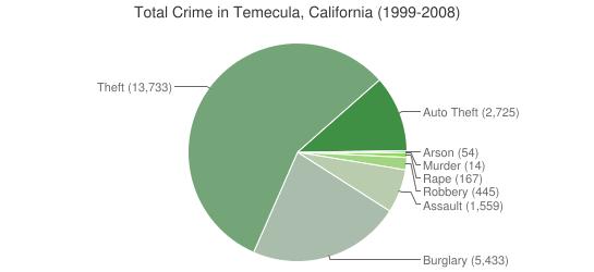 California-Temecula-Crime-Types