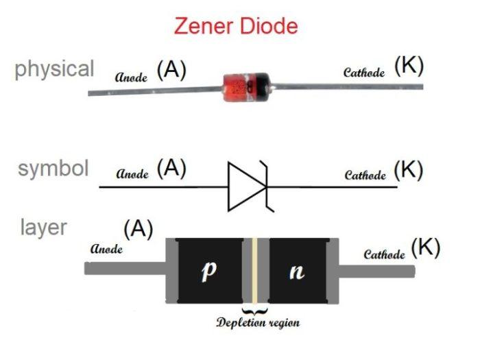 Gambar simbol dioda zener