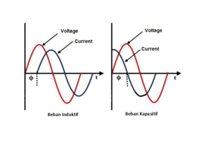 Gambar dua rangkaian beban