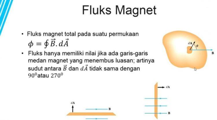 Infografis fluks magnetik