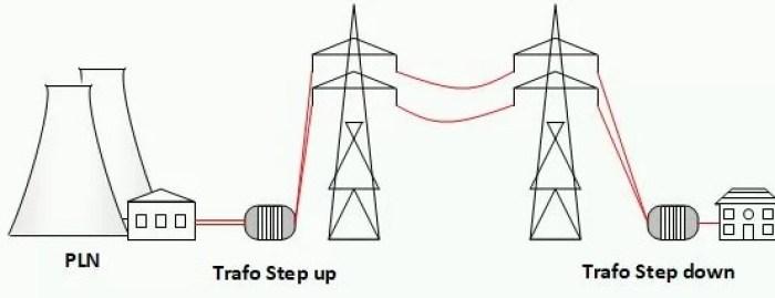 Gambar skema listrik step up PLN