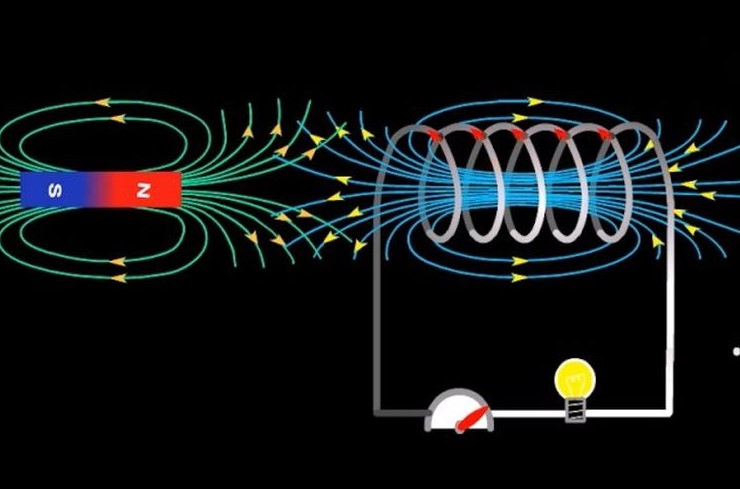 Ilustrasi grafis hukum lenz