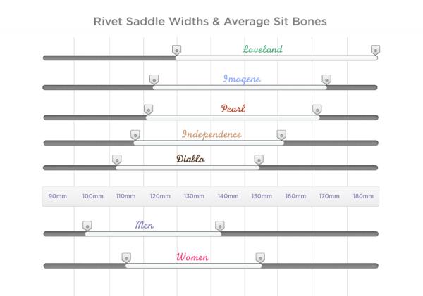 sit-bones-chart-imogene-loveland