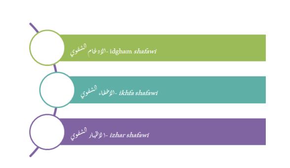 Rules of Meem Sakinah