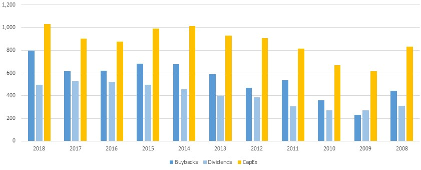 Exhibit 1: Russell 3000 Buybacks, Dividends, and Capital Expenditures