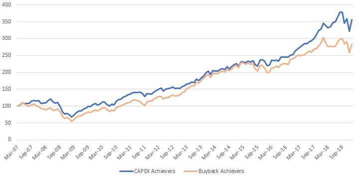Exhibit 3: Performance of the Nasdaq CapEx Achievers Index vs. the Nasdaq Buyback Achievers Index