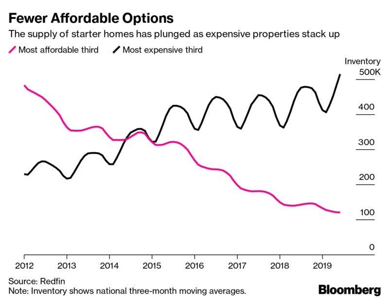 Figure 2- A shortage of affordable homes