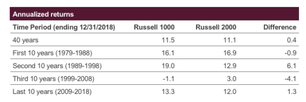 Exhibit 4 –Russell 2000 vs. Russell 1000 Premia by Decade
