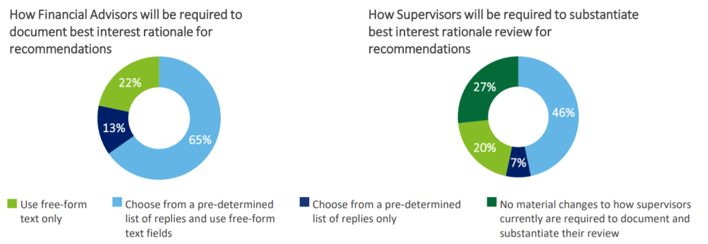 Figure 2: Most advisors are looking for a recording approach that blends free-form with technology