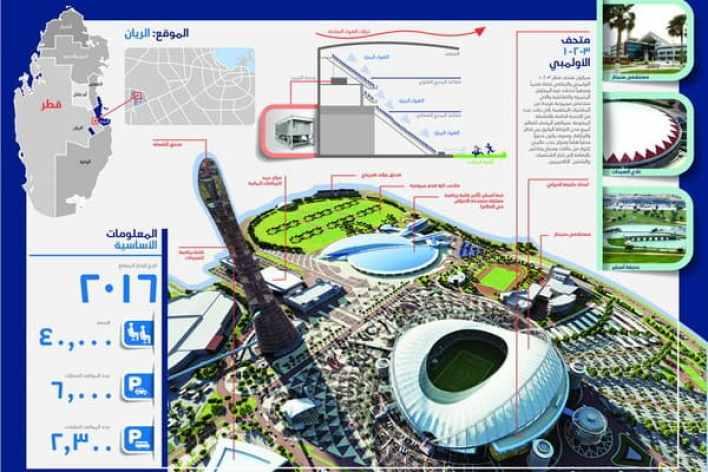Infographic Arabic