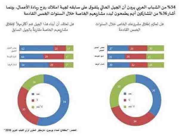 Arab Startup
