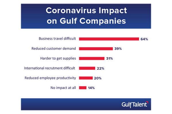 ثُلث الشركات في الخليج تخطط للعمل من المنزل لمواجهة تهديد فيروس كورونا