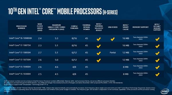 إنتل تطلق أسرع معالج للكومبيوتر المحمول في العالم ضمن سلسلة 10th Gen Core H-Series