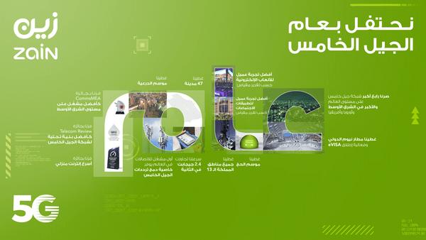 """""""زين السعودية"""" تحتفل بمرور عام على إطلاق شبكتها للجيل الخامس 5G"""